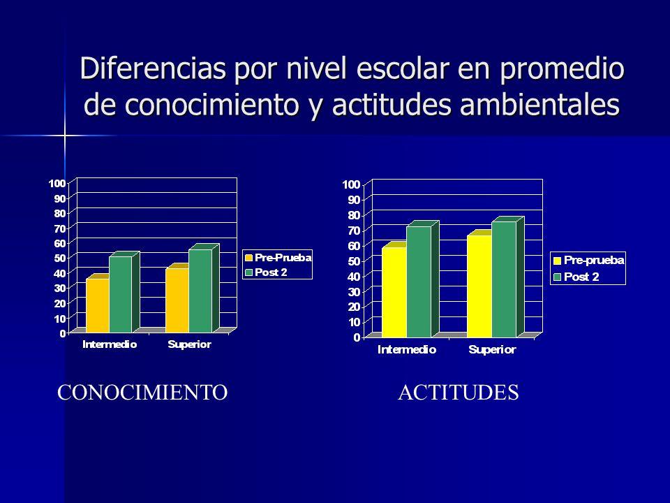 Diferencias por nivel escolar en promedio de conocimiento y actitudes ambientales CONOCIMIENTOACTITUDES