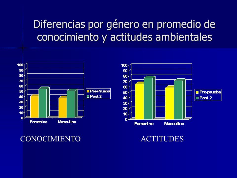 Diferencias por género en promedio de conocimiento y actitudes ambientales CONOCIMIENTOACTITUDES