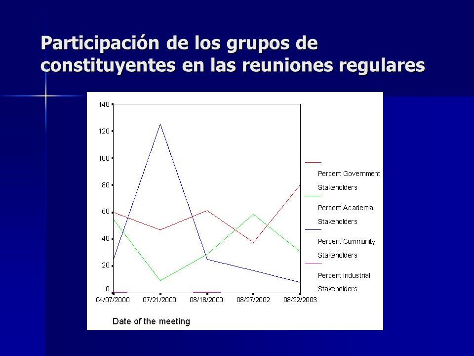 Participación de los grupos de constituyentes en las reuniones regulares
