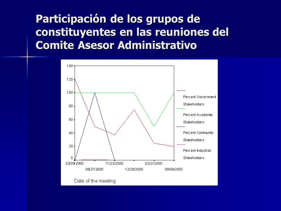 Participación de los grupos de constituyentes en las reuniones del Comite Asesor Administrativo