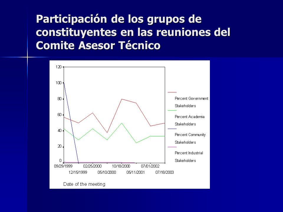 Participación de los grupos de constituyentes en las reuniones del Comite Asesor Técnico