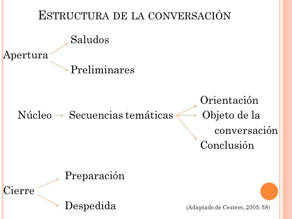 E STRUCTURA DE LA CONVERSACIÓN Saludos Apertura Preliminares Orientación Núcleo Secuencias temáticas Objeto de la conversación Conclusión Preparación