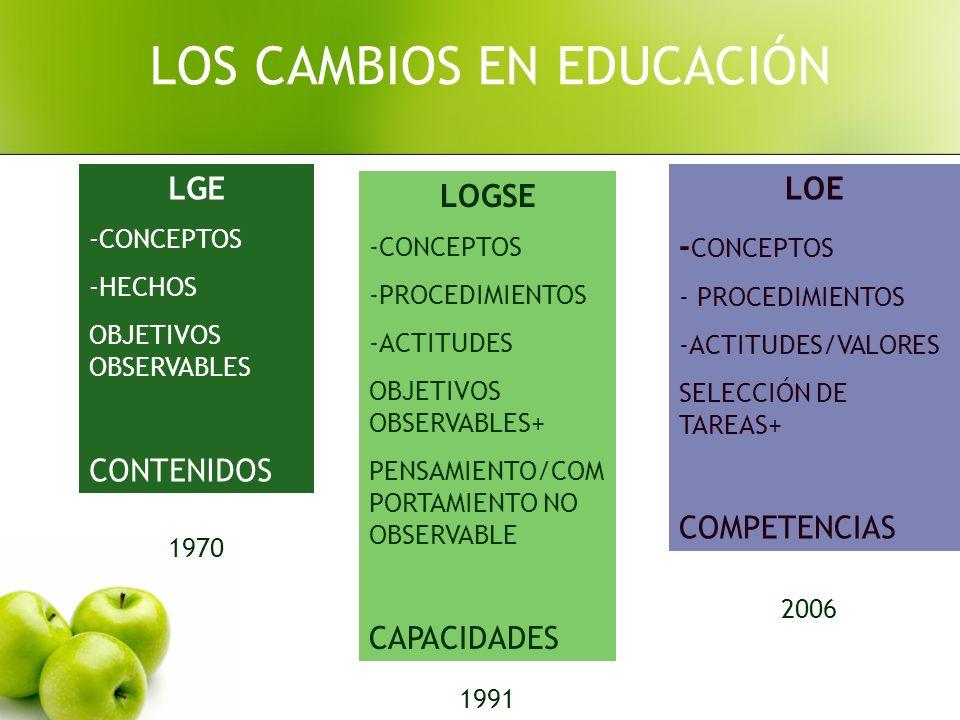 LGE -CONCEPTOS -HECHOS OBJETIVOS OBSERVABLES CONTENIDOS LOGSE -CONCEPTOS -PROCEDIMIENTOS -ACTITUDES OBJETIVOS OBSERVABLES+ PENSAMIENTO/COM PORTAMIENTO