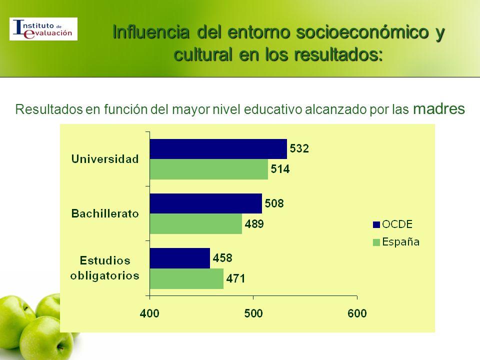 Resultados en función del mayor nivel educativo alcanzado por las madres Influencia del entorno socioeconómico y cultural en los resultados: