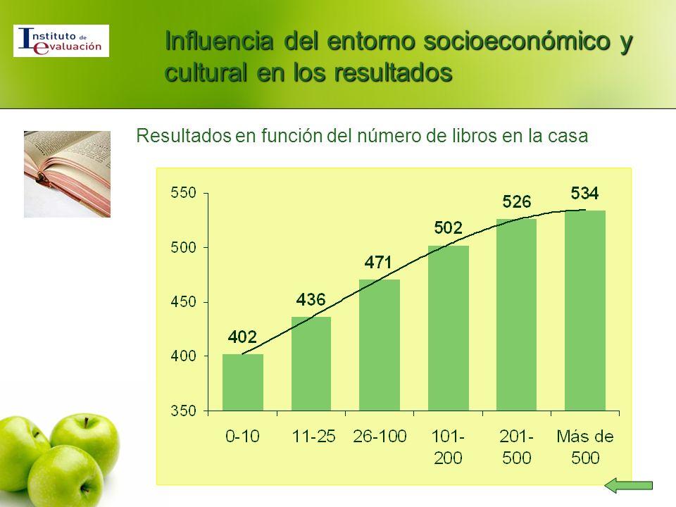 Resultados en función del número de libros en la casa Influencia del entorno socioeconómico y cultural en los resultados