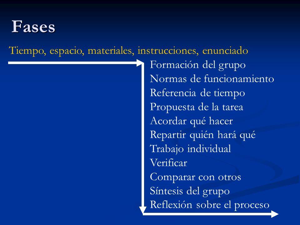 Fases Tiempo, espacio, materiales, instrucciones, enunciado Formación del grupo Normas de funcionamiento Referencia de tiempo Propuesta de la tarea Ac