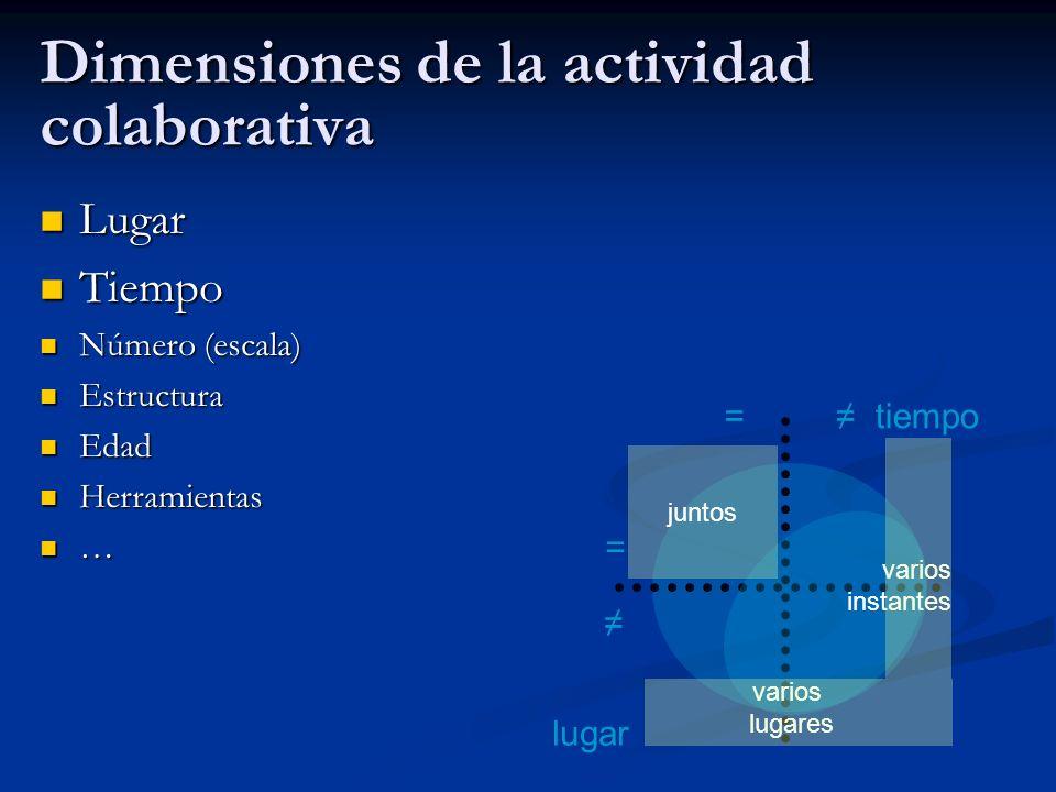 Dimensiones de la actividad colaborativa Lugar Lugar Tiempo Tiempo Número (escala) Número (escala) Estructura Estructura Edad Edad Herramientas Herram