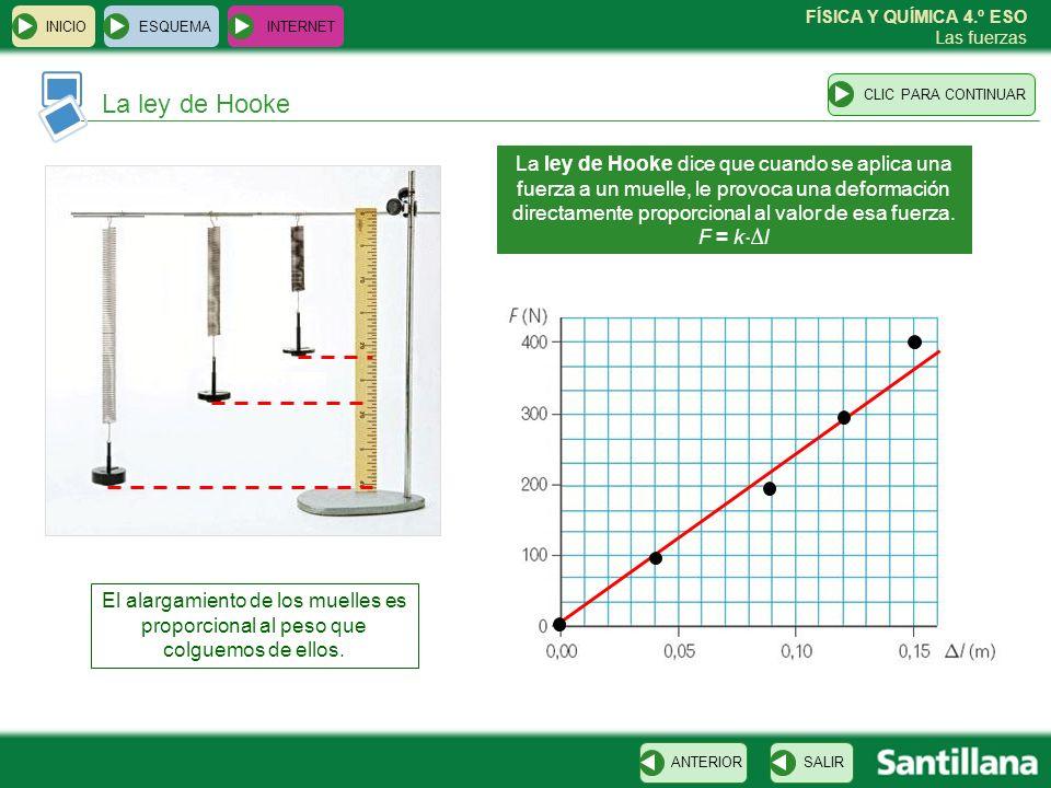 FÍSICA Y QUÍMICA 4.º ESO Las fuerzas Límite de elasticidad ESQUEMA INTERNET SALIRANTERIORCLIC PARA CONTINUAR INICIO Límite de elasticidad