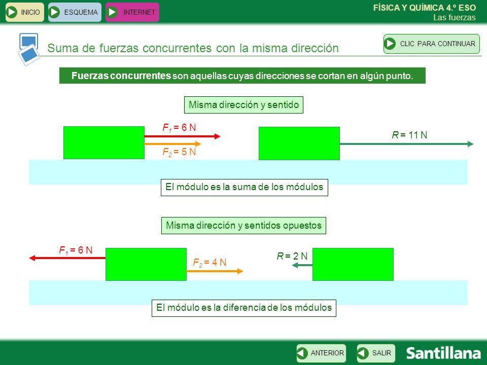 FÍSICA Y QUÍMICA 4.º ESO Las fuerzas ESQUEMA INTERNET SALIRANTERIORCLIC PARA CONTINUAR INICIO Suma de fuerzas concurrentes con distinta dirección Regla del paralelogramo Regla del polígono F1F1 F2F2 R R F2F2 F1F1 F2F2 F1F1 F3F3 F4F4 F4F4 F2F2 F1F1 F3F3 R