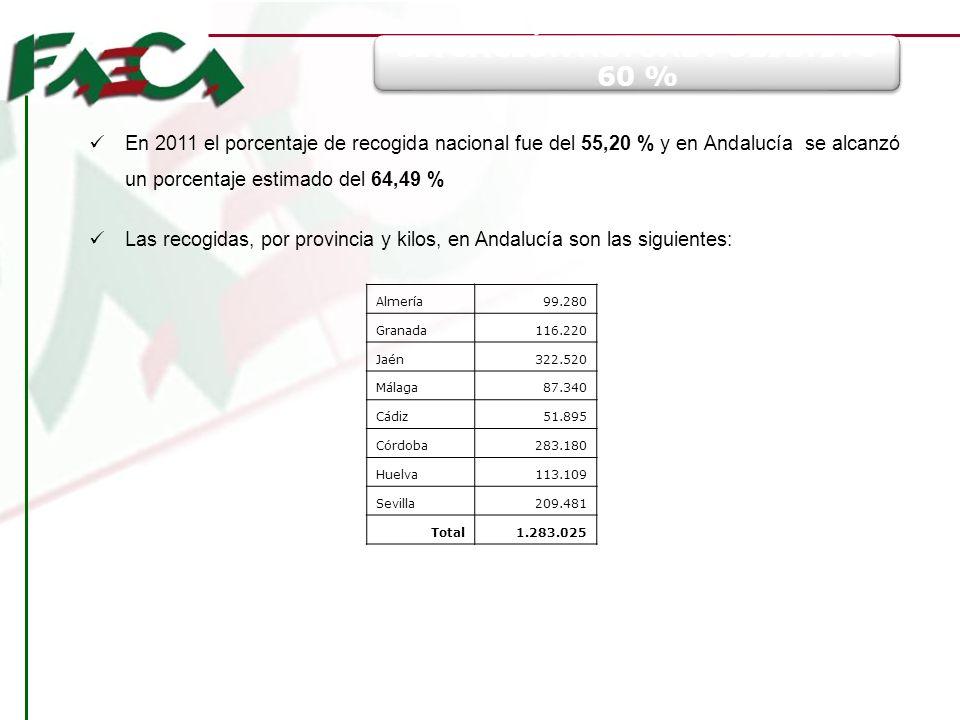 SITUACIÓN ACTUAL : OBJETIVO 60 % En 2011 el porcentaje de recogida nacional fue del 55,20 % y en Andalucía se alcanzó un porcentaje estimado del 64,49
