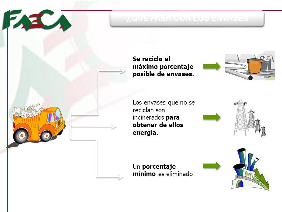 Se recicla el máximo porcentaje posible de envases. Los envases que no se reciclan son incinerados para obtener de ellos energía. Un porcentaje mínimo