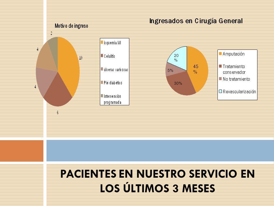 PACIENTES EN NUESTRO SERVICIO EN LOS ÚLTIMOS 3 MESES 45 % 20 % 30% 5%