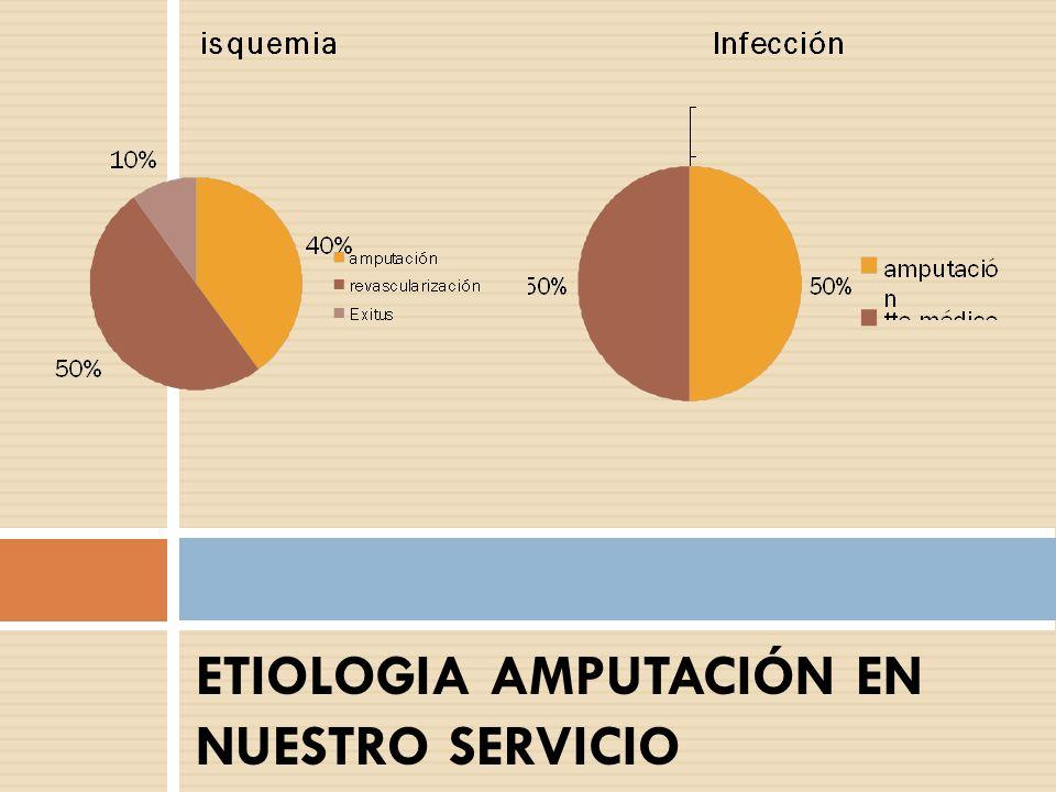 ETIOLOGIA AMPUTACIÓN EN NUESTRO SERVICIO