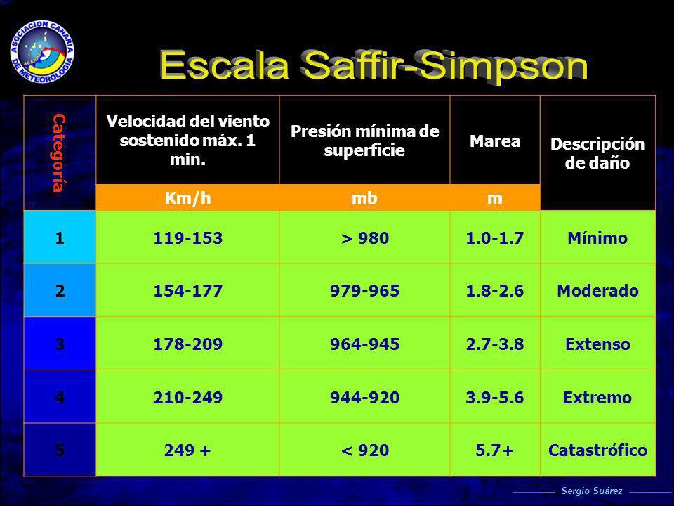 Descripción de daño Marea Presión mínima de superficie Velocidad del viento sostenido máx. 1 min. Categoría mmbKm/h Mínimo1.0-1.7> 980119-1531 Moderad