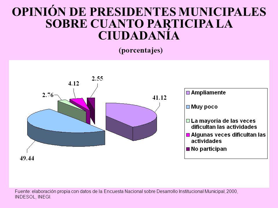 OPINIÓN DE PRESIDENTES MUNICIPALES SOBRE CUANTO PARTICIPA LA CIUDADANÍA (porcentajes) Fuente: elaboración propia con datos de la Encuesta Nacional sob
