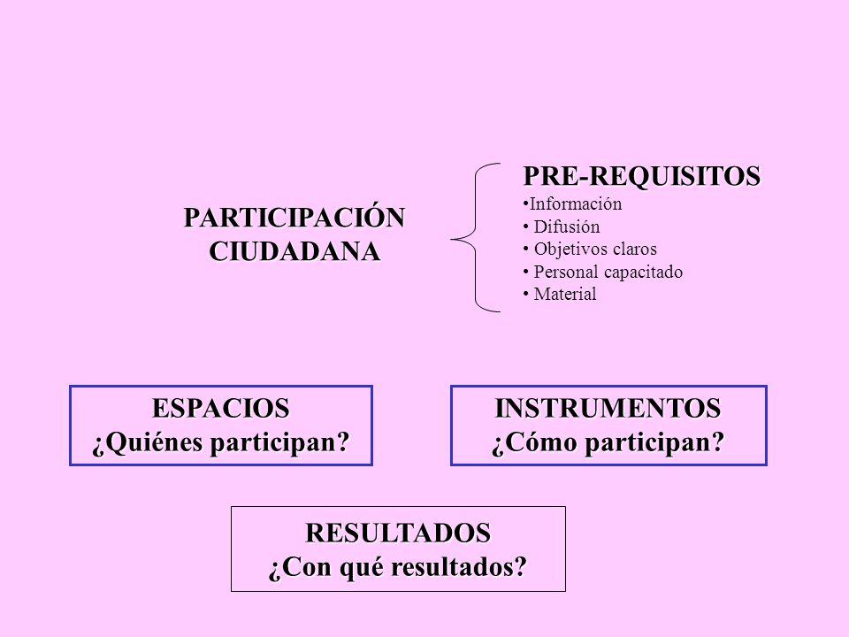 PARTICIPACIÓN CIUDADANA INSTRUMENTOS ¿Cómo participan? PRE-REQUISITOS Información Difusión Objetivos claros Personal capacitado Material ESPACIOS ¿Qui