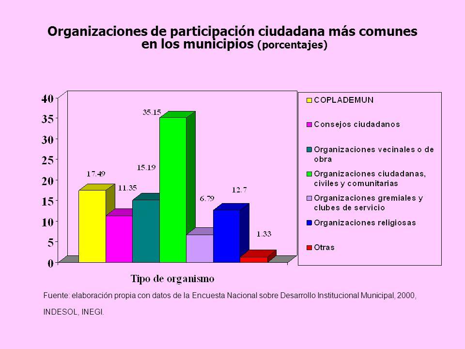 Organizaciones de participación ciudadana más comunes en los municipios (porcentajes) Fuente: elaboración propia con datos de la Encuesta Nacional sobre Desarrollo Institucional Municipal, 2000, INDESOL, INEGI.