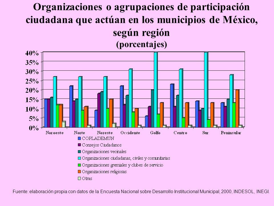 Organizaciones o agrupaciones de participación ciudadana que actúan en los municipios de México, según región (porcentajes) Fuente: elaboración propia con datos de la Encuesta Nacional sobre Desarrollo Institucional Municipal, 2000, INDESOL, INEGI.