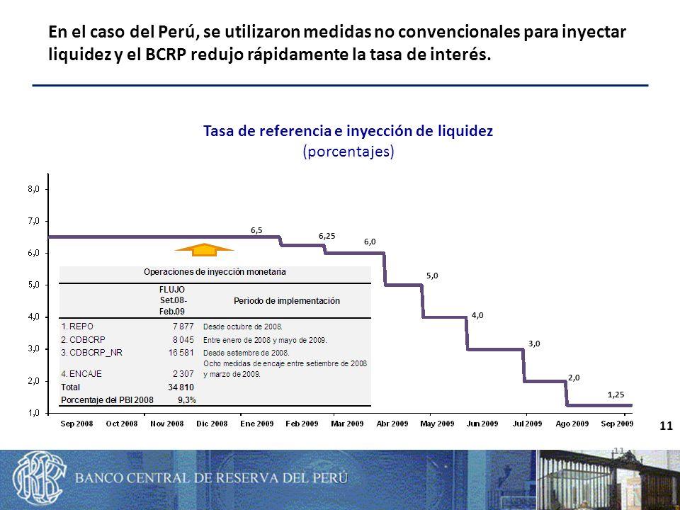 11 Tasa de referencia e inyección de liquidez (porcentajes) 6,5 6,25 6,0 5,0 4,0 3,0 2,0 1,25 11 En el caso del Perú, se utilizaron medidas no convencionales para inyectar liquidez y el BCRP redujo rápidamente la tasa de interés.