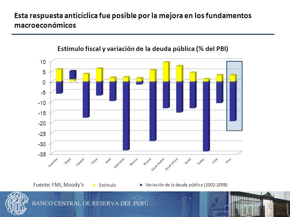 Source: IMF, Moodys Fiscal stimulus and change in public debt (% of GDP) Esta respuesta anticíclica fue posible por la mejora en los fundamentos macroeconómicos 13 Estímulo fiscal y variación de la deuda pública (% del PBI) Estímulo Variación de la deuda pública (2002-2008) Fuente: FMI, Moodys