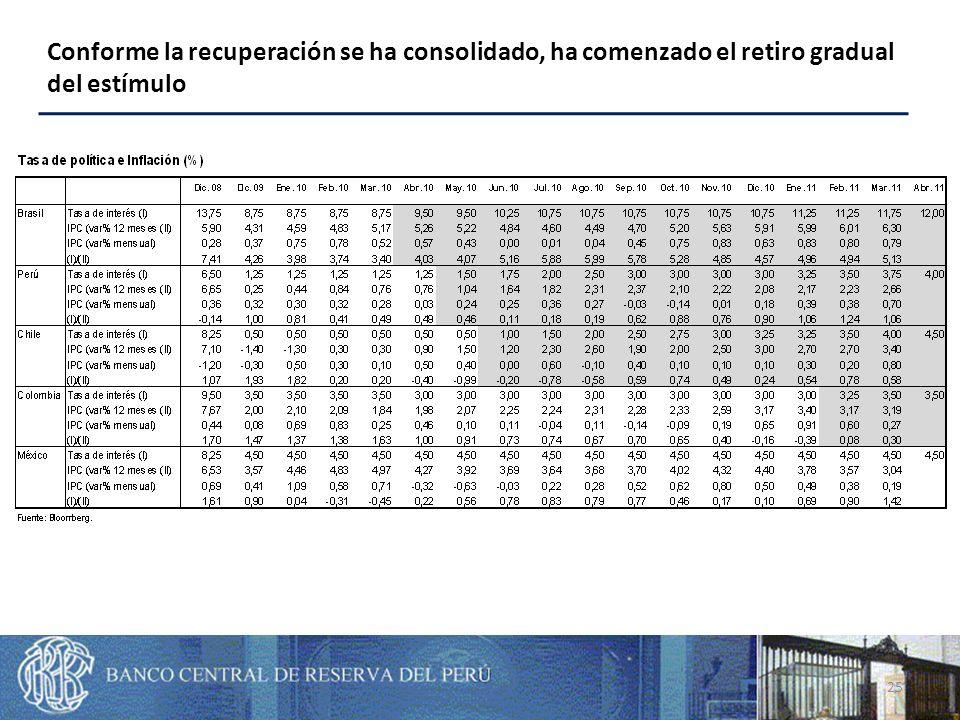 25 Conforme la recuperación se ha consolidado, ha comenzado el retiro gradual del estímulo