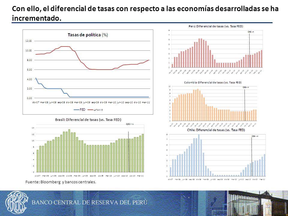 27 Con ello, el diferencial de tasas con respecto a las economías desarrolladas se ha incrementado.
