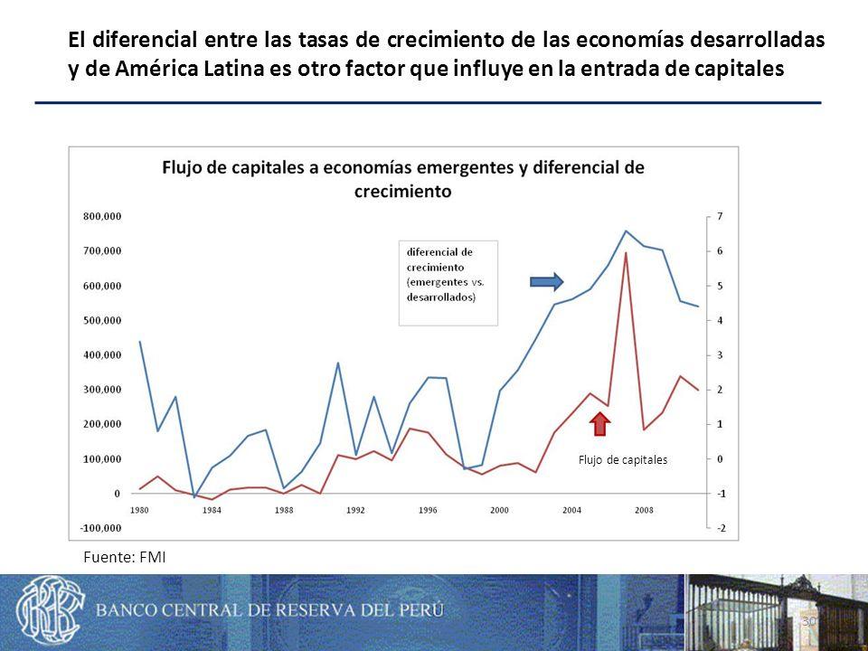 30 El diferencial entre las tasas de crecimiento de las economías desarrolladas y de América Latina es otro factor que influye en la entrada de capitales Fuente: FMI Flujo de capitales