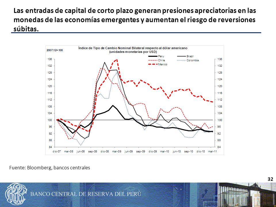 Las entradas de capital de corto plazo generan presiones apreciatorias en las monedas de las economías emergentes y aumentan el riesgo de reversiones súbitas.