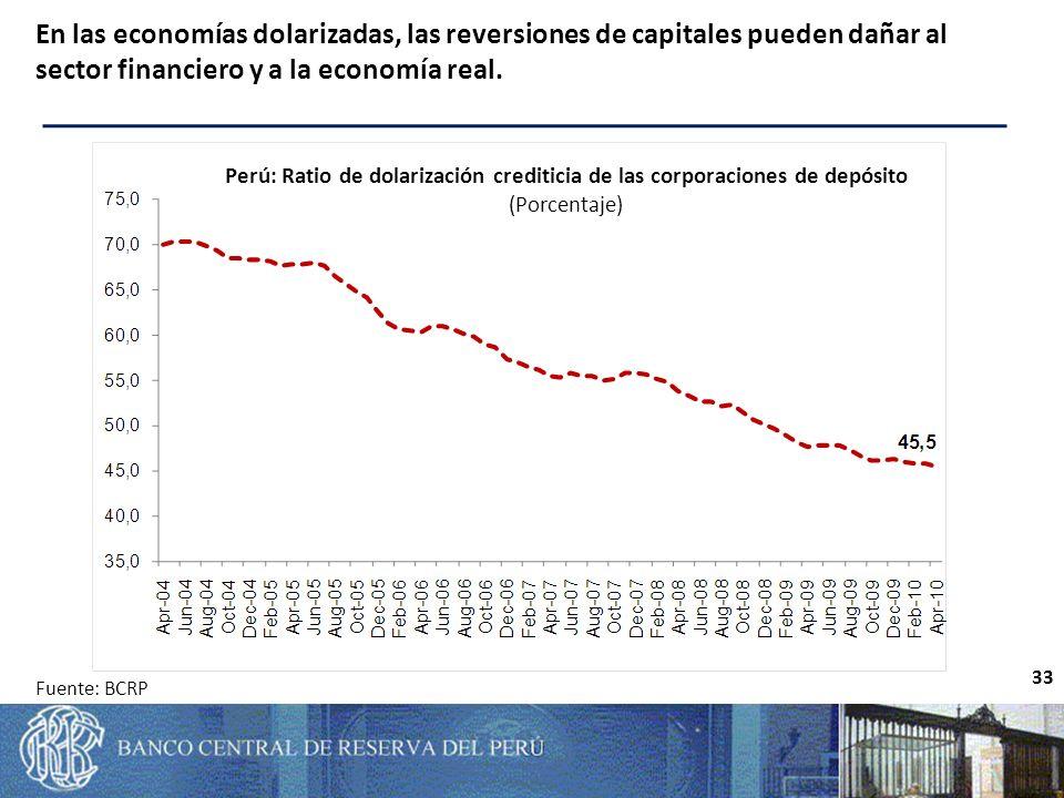 33 En las economías dolarizadas, las reversiones de capitales pueden dañar al sector financiero y a la economía real.