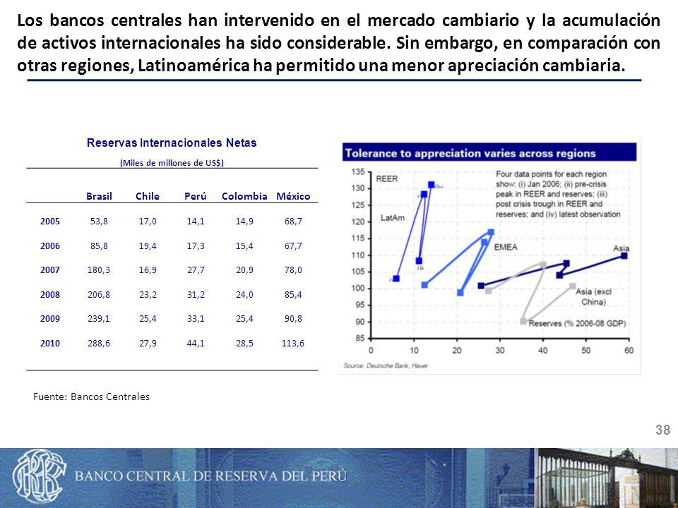 Reservas Internacionales Netas (Miles de millones de US$) BrasilChilePerúColombiaMéxico 200553,817,014,114,968,7 200685,819,417,315,467,7 2007180,316,927,720,978,0 2008206,823,231,224,085,4 2009239,125,433,125,490,8 2010288,627,944,128,5113,6 38 Los bancos centrales han intervenido en el mercado cambiario y la acumulación de activos internacionales ha sido considerable.