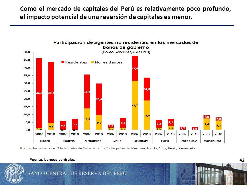 42 Como el mercado de capitales del Perú es relativamente poco profundo, el impacto potencial de una reversión de capitales es menor.