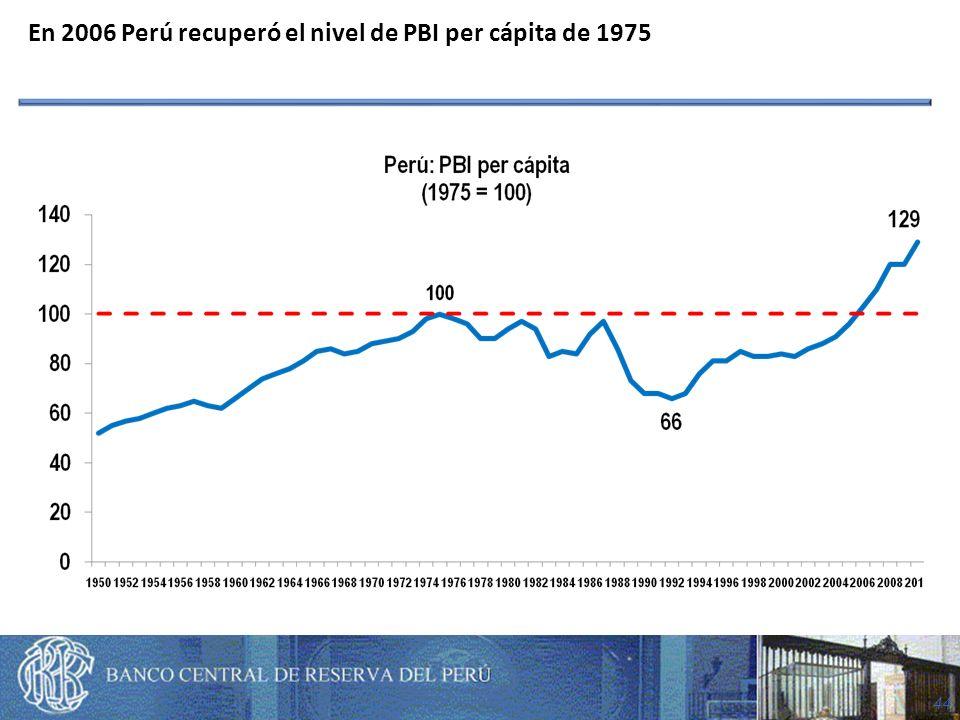 44 En 2006 Perú recuperó el nivel de PBI per cápita de 1975
