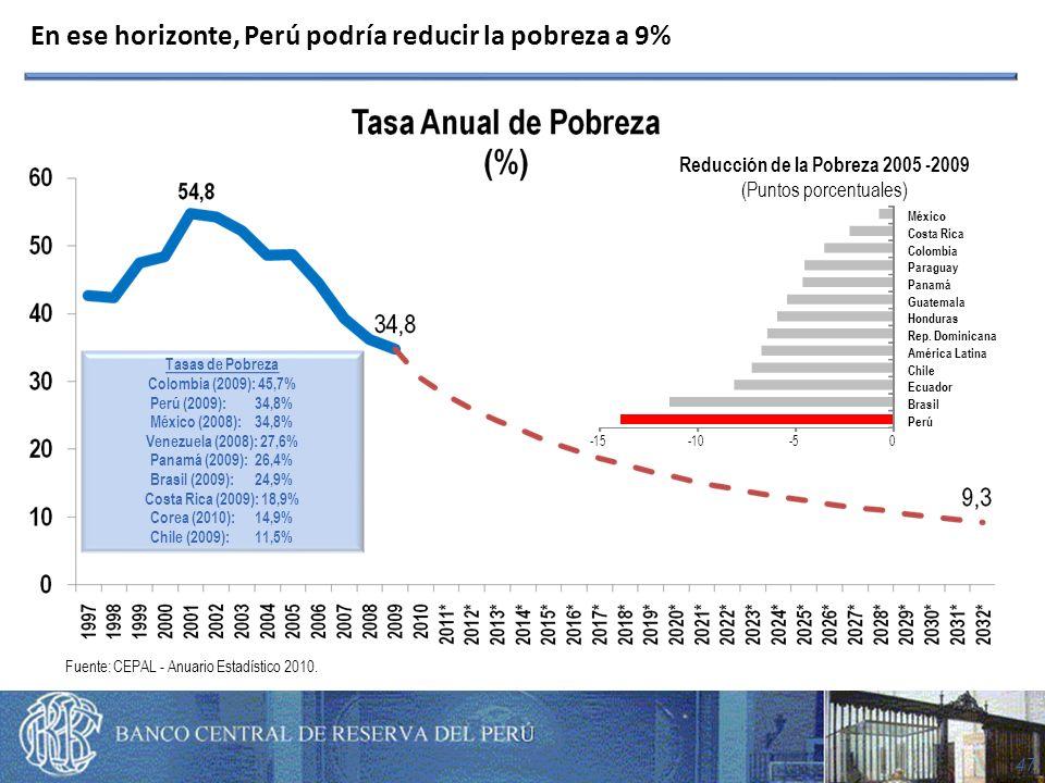 47 En ese horizonte, Perú podría reducir la pobreza a 9% Tasas de Pobreza Colombia (2009): 45,7% Perú (2009): 34,8% México (2008): 34,8% Venezuela (2008): 27,6% Panamá (2009): 26,4% Brasil (2009): 24,9% Costa Rica (2009): 18,9% Corea (2010): 14,9% Chile (2009): 11,5% -15-10-50 Perú Brasil Ecuador Chile América Latina Rep.