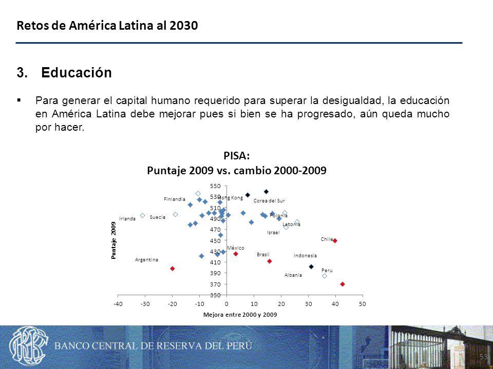 53 Retos de América Latina al 2030 3.Educación Para generar el capital humano requerido para superar la desigualdad, la educación en América Latina debe mejorar pues si bien se ha progresado, aún queda mucho por hacer.