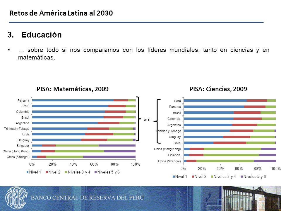 54 Retos de América Latina al 2030 3.Educación … sobre todo si nos comparamos con los líderes mundiales, tanto en ciencias y en matemáticas.