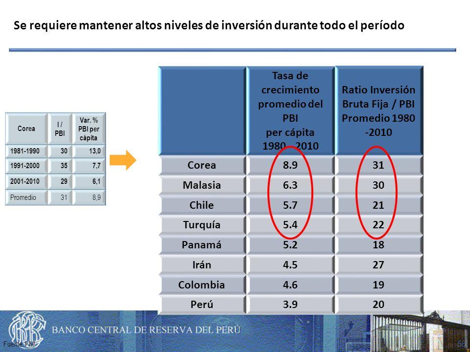 58 Tasa de crecimiento promedio del PBI per cápita 1980 - 2010 Ratio Inversión Bruta Fija / PBI Promedio 1980 -2010 Corea8.931 Malasia6.330 Chile5.721 Turquía5.422 Panamá5.218 Irán4.527 Colombia4.619 Perú3.920 Se requiere mantener altos niveles de inversión durante todo el período Corea I / PBI Var.