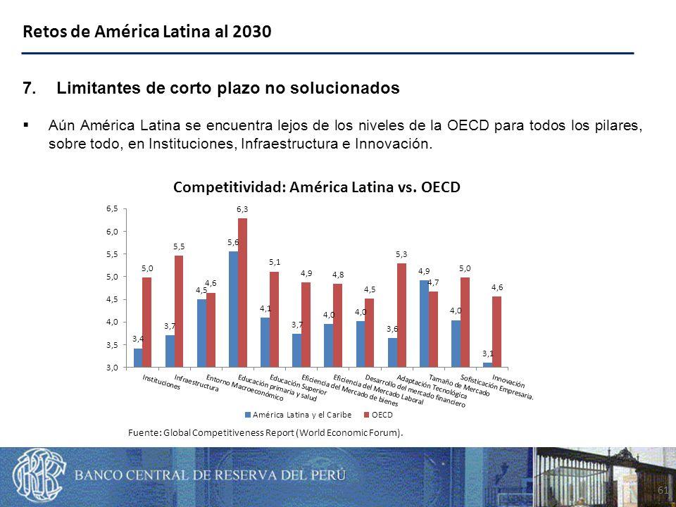 61 7.Limitantes de corto plazo no solucionados Aún América Latina se encuentra lejos de los niveles de la OECD para todos los pilares, sobre todo, en Instituciones, Infraestructura e Innovación.