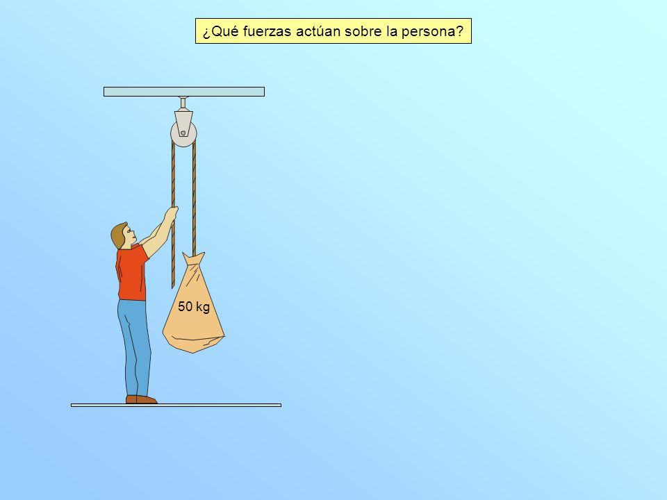 ¿Qué fuerzas actúan sobre la persona? 50 kg