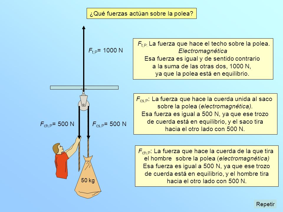 ¿Qué fuerzas actúan sobre la polea? F cs,P : La fuerza que hace la cuerda unida al saco sobre la polea (electromagnética). Esa fuerza es igual a 500 N