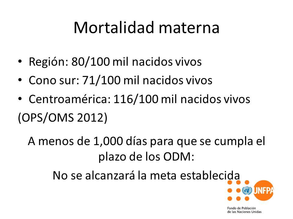 Mortalidad materna Región: 80/100 mil nacidos vivos Cono sur: 71/100 mil nacidos vivos Centroamérica: 116/100 mil nacidos vivos (OPS/OMS 2012) A menos