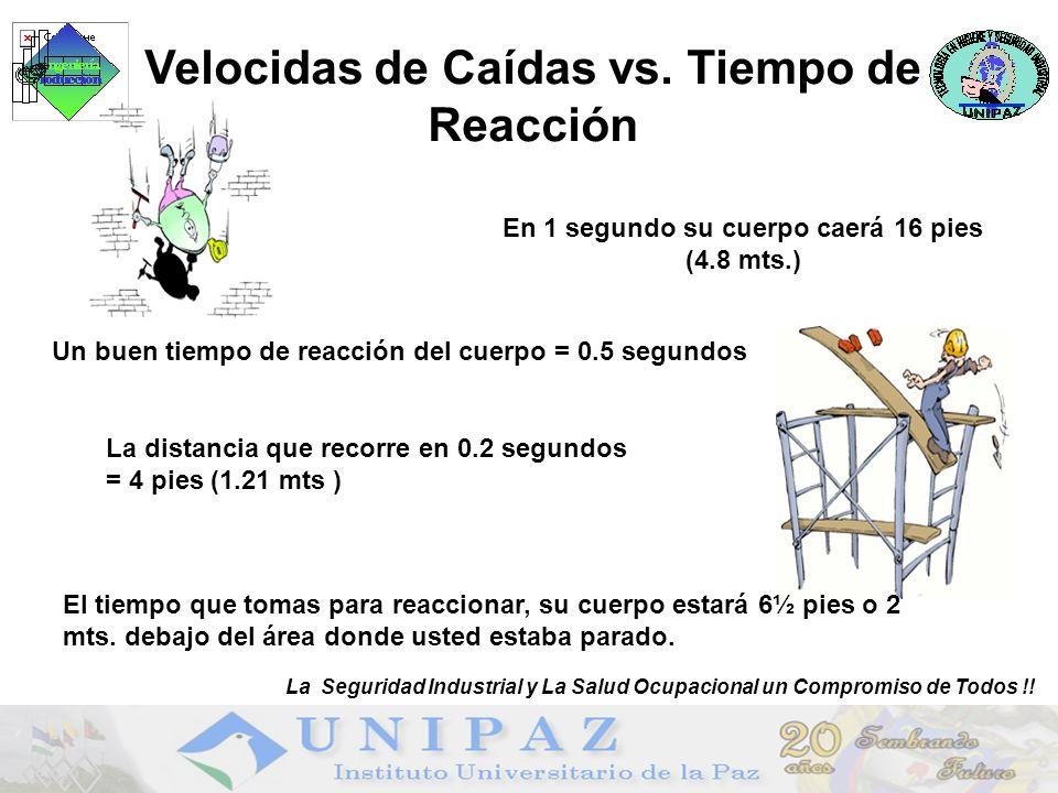 Un buen tiempo de reacción del cuerpo = 0.5 segundos La distancia que recorre en 0.2 segundos = 4 pies (1.21 mts ) En 1 segundo su cuerpo caerá 16 pies (4.8 mts.) Velocidas de Caídas vs.