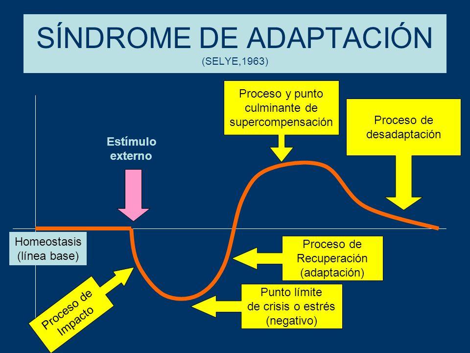 POSIBILIDADES DE ADAPTACIÓN Entrenamiento Sobreentrenamiento Inconstancia Supercomensación acumulada
