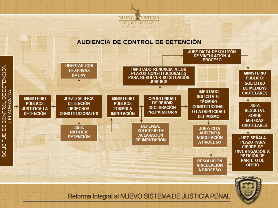 AUDIENCIA DE CONTROL DE DETENCIÓN SOLICITUD DE CONTROL DE DETENCIÓN ( FLAGRANCIA) MINISTERIO PÚBLICO: JUSTIFICA LA DETENCIÓN JUEZ: RESUELVE SOBRE MEDI