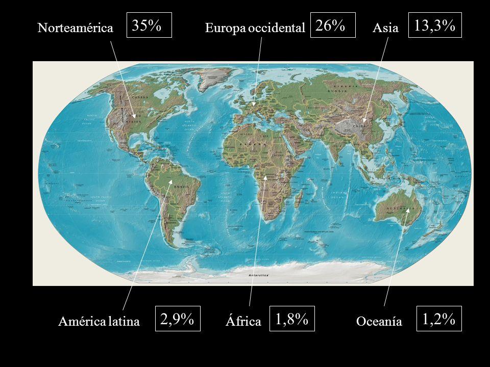 Vamos a ver ahora el porcentaje de emisión de CO 2 de los distintos continentes, lo que nos dará una idea de quiénes son los que más contribuyen al ef