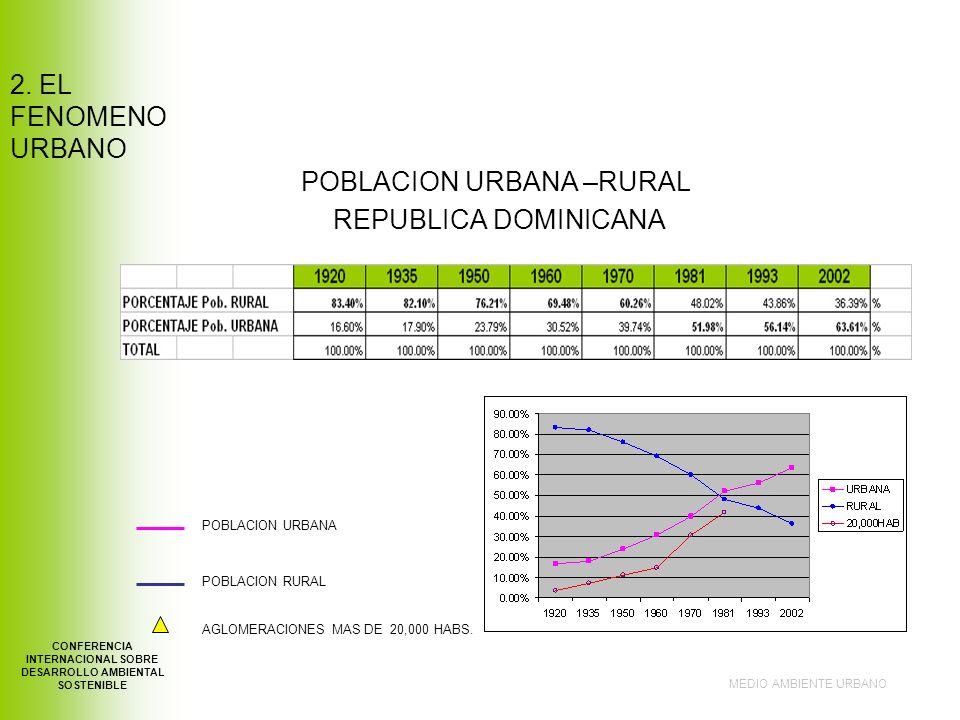 POBLACION URBANA –RURAL REPUBLICA DOMINICANA MEDIO AMBIENTE URBANO CONFERENCIA INTERNACIONAL SOBRE DESARROLLO AMBIENTAL SOSTENIBLE POBLACION URBANA POBLACION RURAL AGLOMERACIONES MAS DE 20,000 HABS.