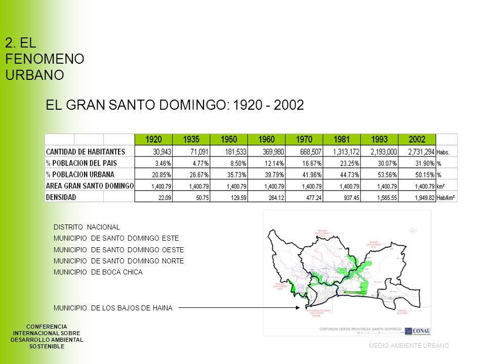 EL GRAN SANTO DOMINGO: 1920 - 2002 MEDIO AMBIENTE URBANO CONFERENCIA INTERNACIONAL SOBRE DESARROLLO AMBIENTAL SOSTENIBLE 2.