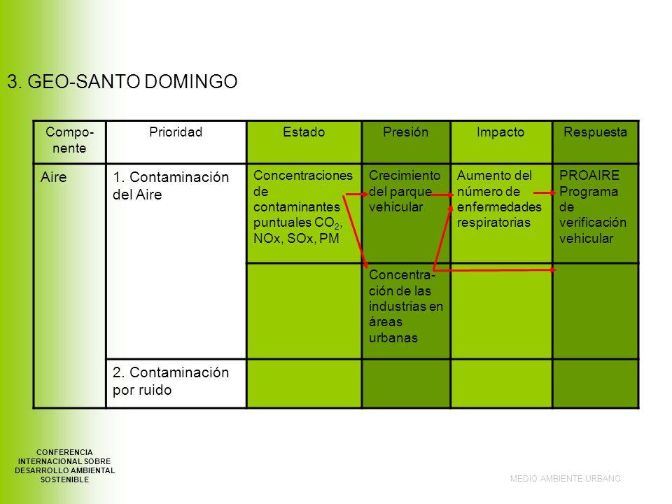 MEDIO AMBIENTE URBANO CONFERENCIA INTERNACIONAL SOBRE DESARROLLO AMBIENTAL SOSTENIBLE 3.