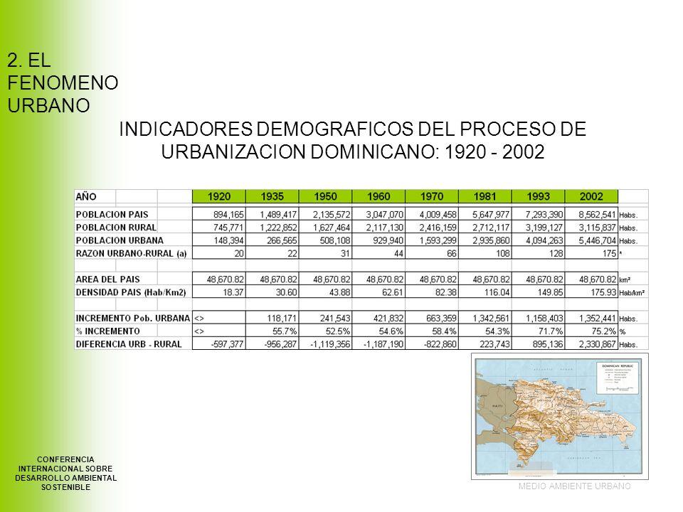 INDICADORES DEMOGRAFICOS DEL PROCESO DE URBANIZACION DOMINICANO: 1920 - 2002 MEDIO AMBIENTE URBANO CONFERENCIA INTERNACIONAL SOBRE DESARROLLO AMBIENTAL SOSTENIBLE 2.