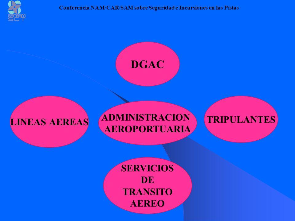 DGAC SERVICIOS DE TRANSITO AEREO ADMINISTRACION AEROPORTUARIA TRIPULANTES LINEAS AEREAS Conferencia NAM/CAR/SAM sobre Seguridad e Incursiones en las P