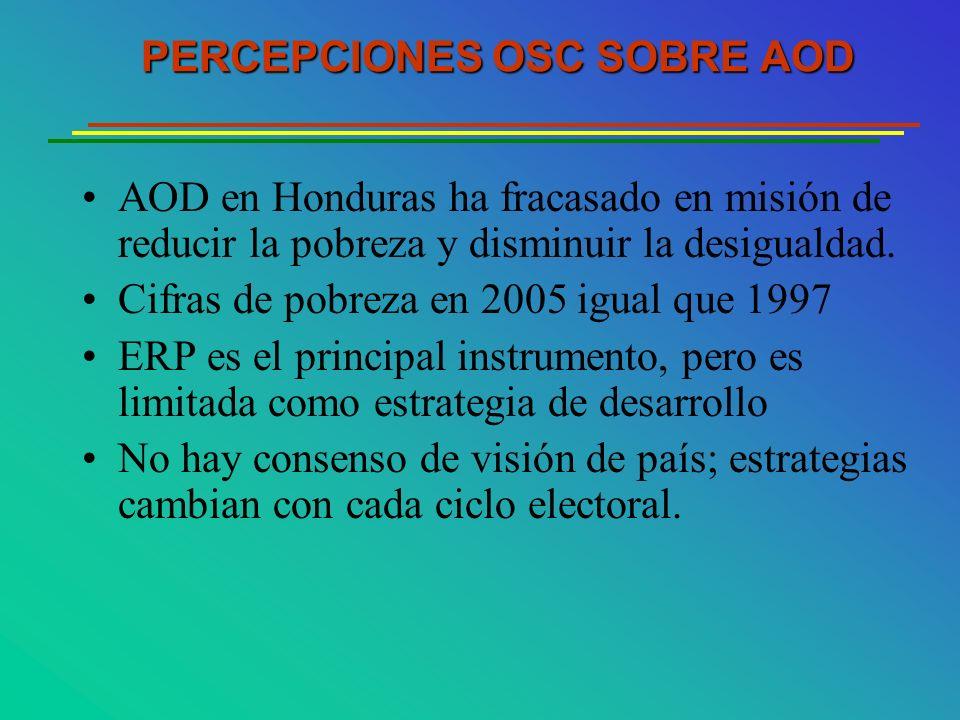 AOD en Honduras ha fracasado en misión de reducir la pobreza y disminuir la desigualdad. Cifras de pobreza en 2005 igual que 1997 ERP es el principal